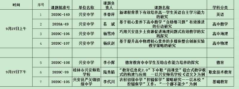 带着疑惑而来   满脸笑容回家——记兴安县2020年市级课题集体开题会议
